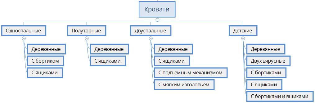 Пример части структуры для интернет-магазина мебели