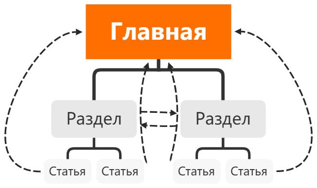 Пример перелинковки для статейного сайта