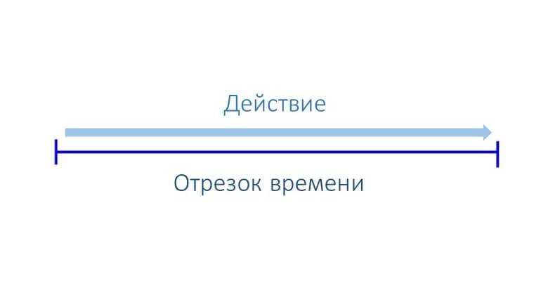 Время = Результат